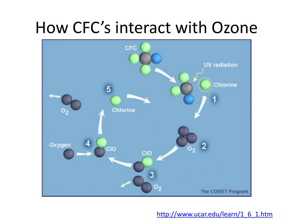 How CFC's interact with Ozone