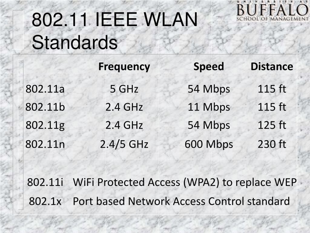 802.11 IEEE WLAN Standards
