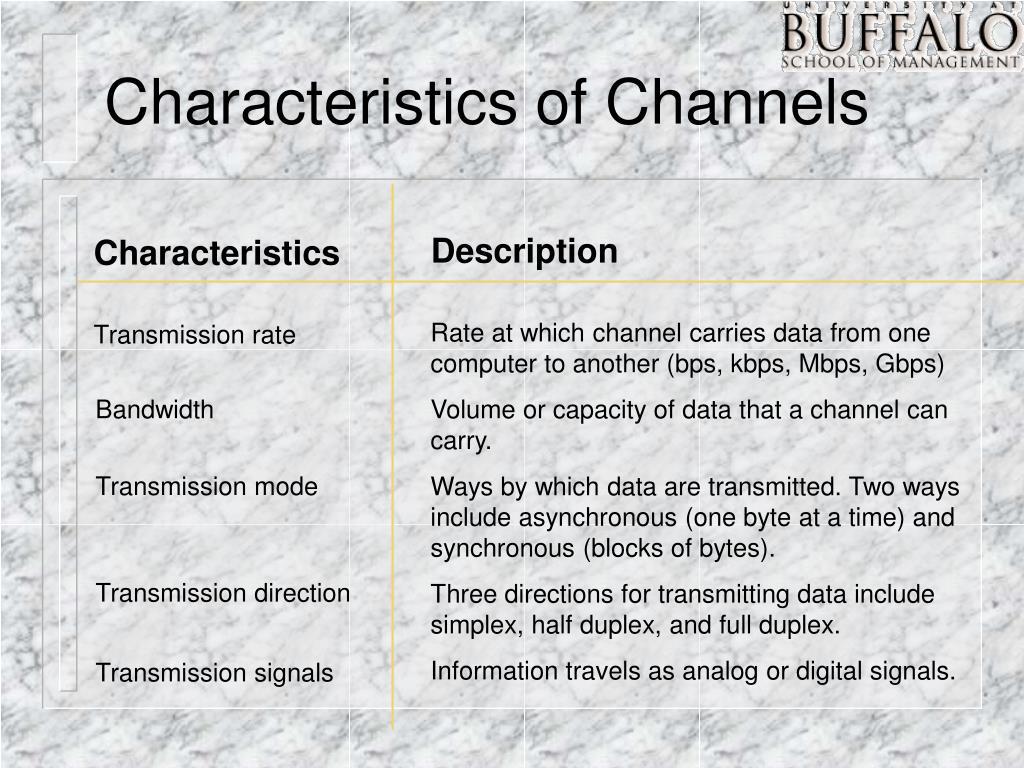 Characteristics of Channels