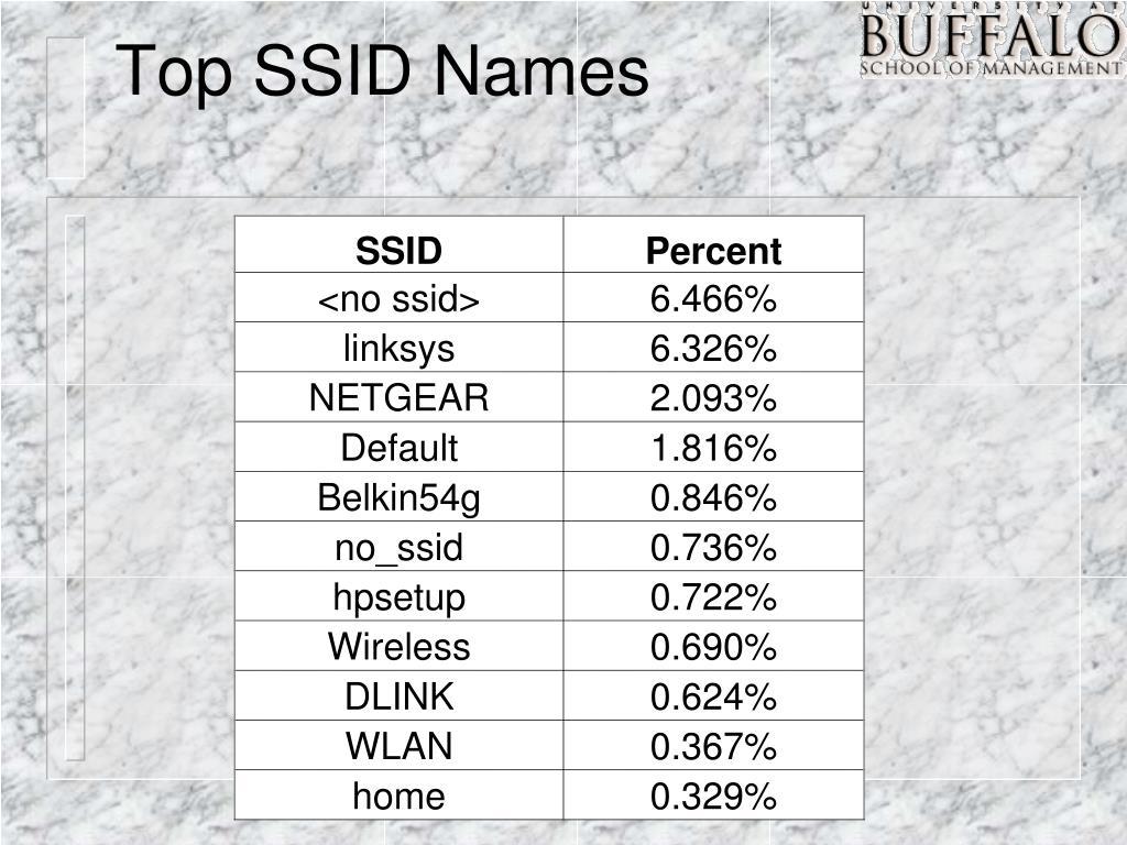 Top SSID Names