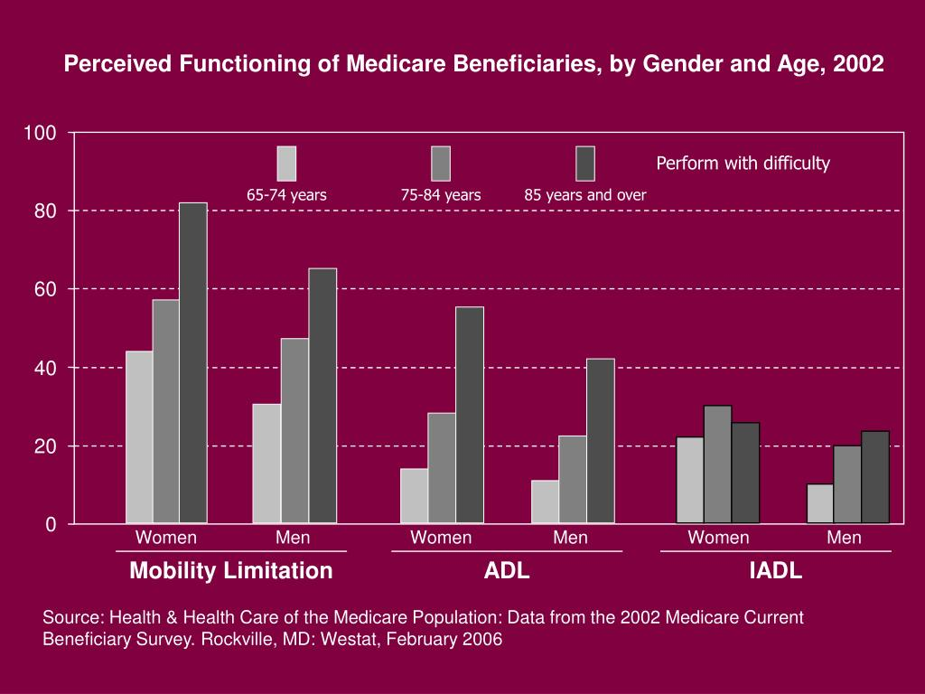 Perceived Functioning of Medicare Beneficiaries, by Gender and Age, 2002