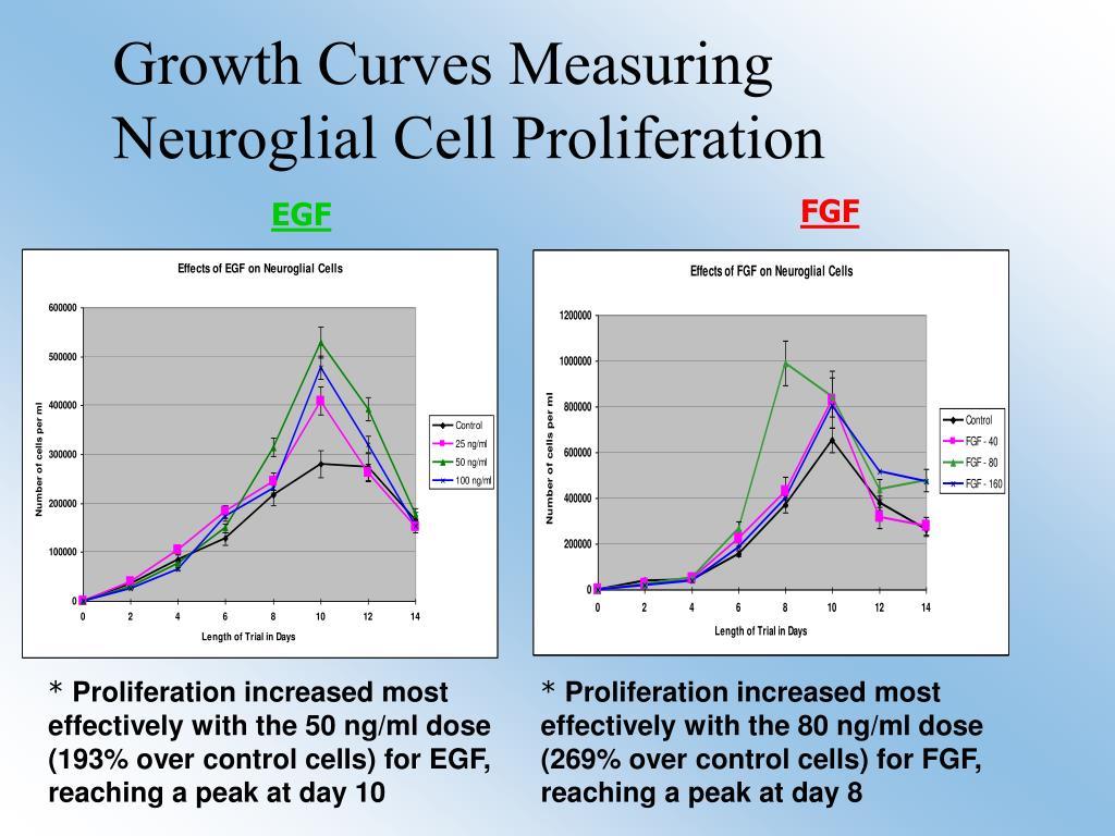 Growth Curves Measuring Neuroglial Cell Proliferation
