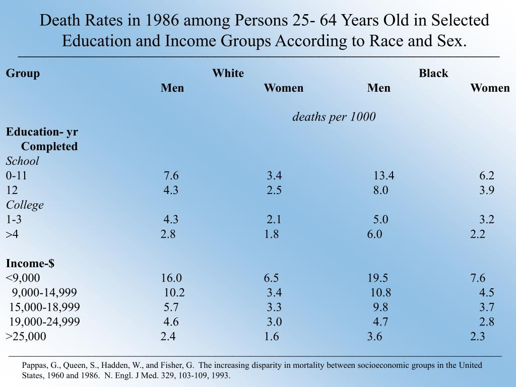 Death Rates in 1986 among Persons 25- 64 Years Old in Selected Education and Income Groups According to Race and Sex.