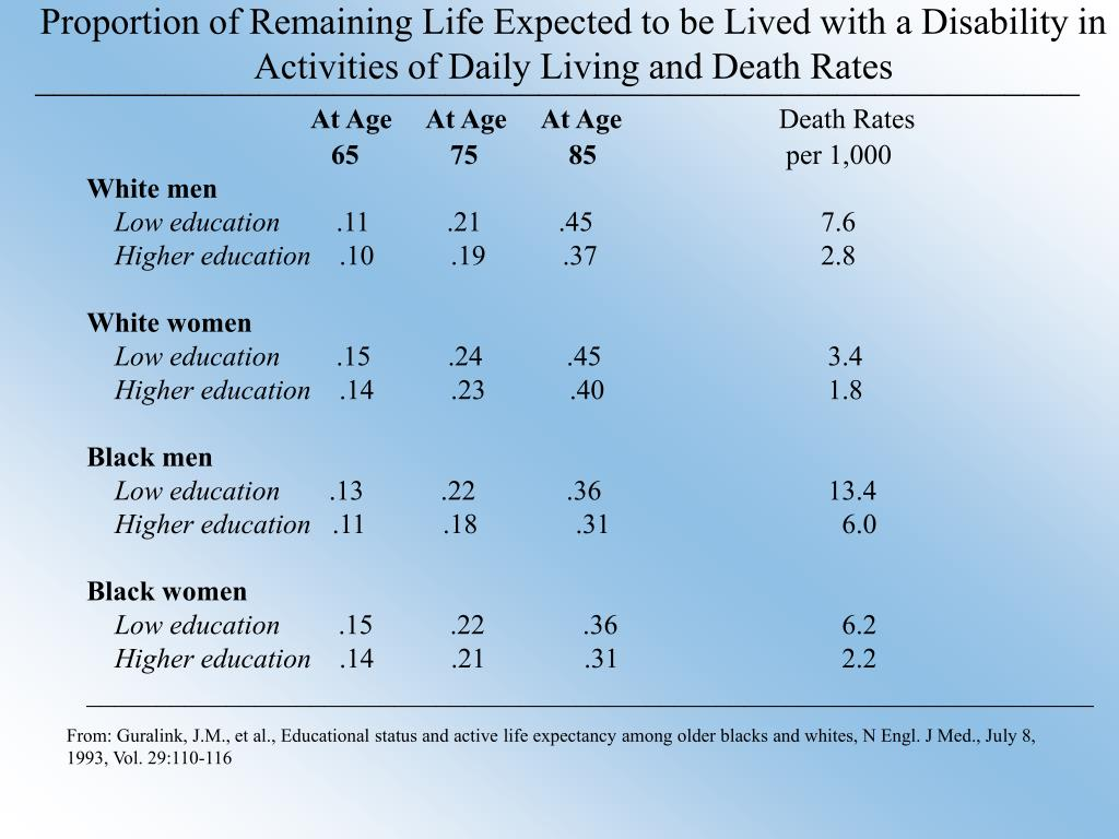 Proportion of Remaining Life Expected to be Lived with a Disability in Activities of Daily Living and Death Rates