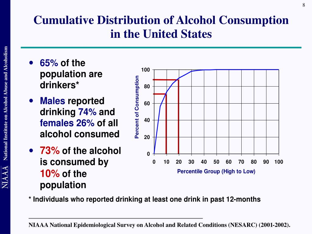 NIAAA National Epidemiological Survey on Alcohol and Related Conditions (NESARC) (2001-2002).