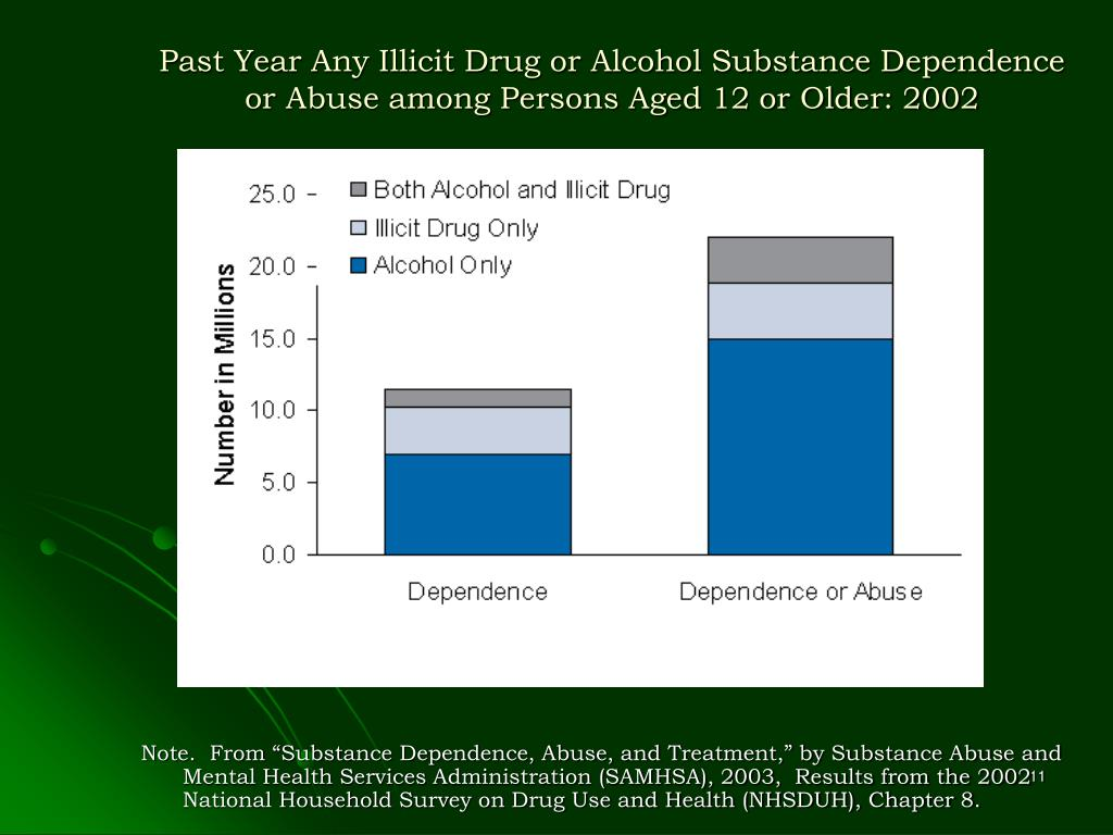 Past Year Any Illicit Drug or Alcohol Substance Dependence or Abuse among Persons Aged 12 or Older: 2002