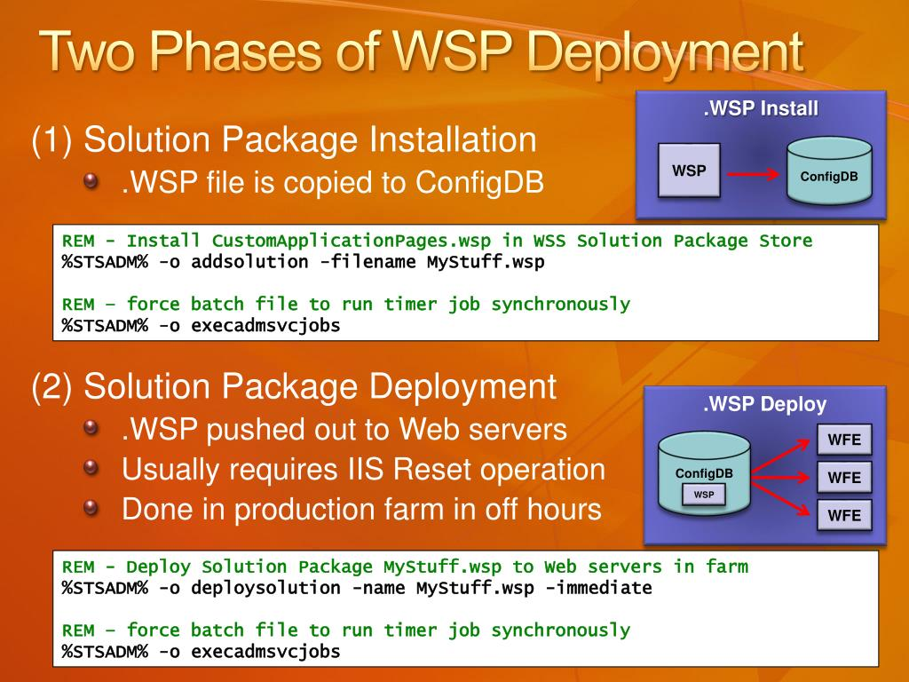 Two Phases of WSP Deployment