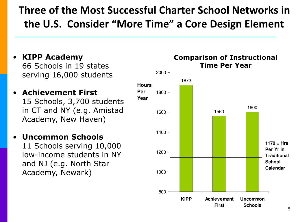 "Three of the Most Successful Charter School Networks in the U.S.  Consider ""More Time"" a Core Design Element"