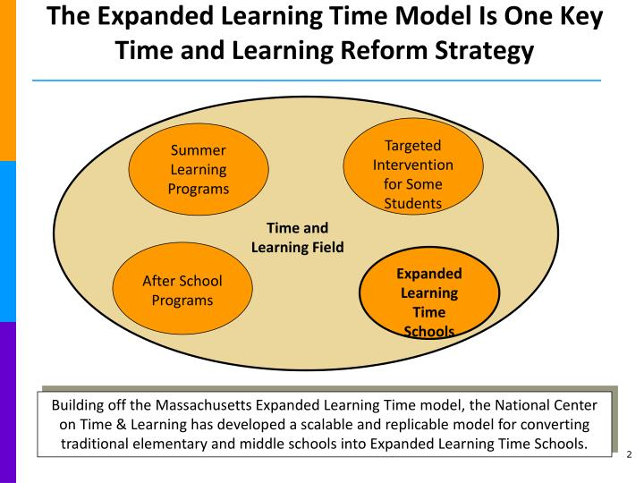 The expanded learning time model is one key time and learning reform strategy l.jpg