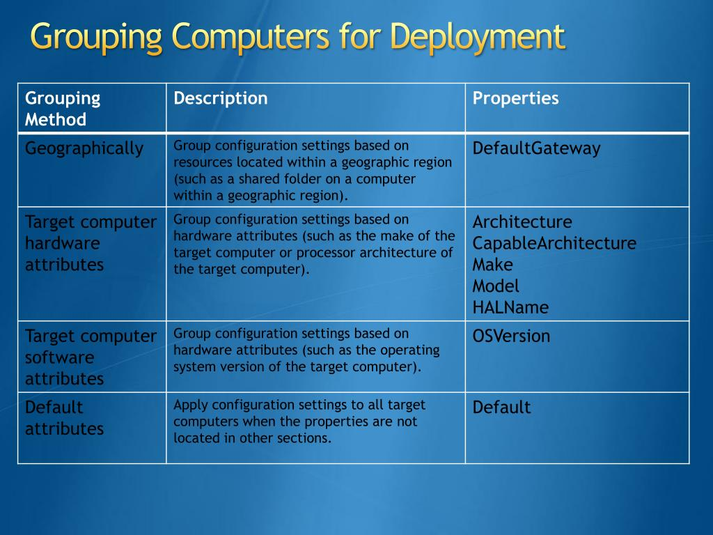 Grouping Computers for Deployment
