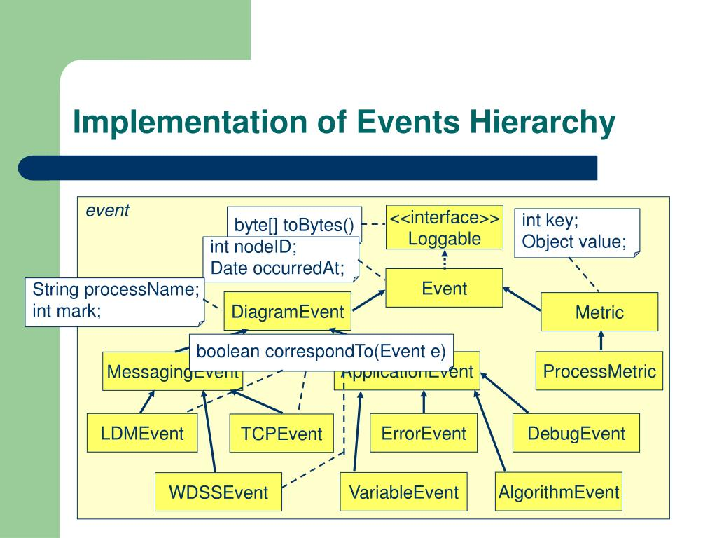 Implementation of Events Hierarchy