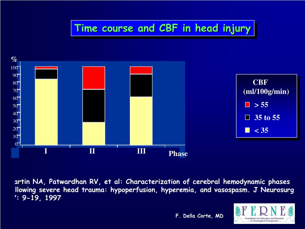 Time course and CBF in head injury