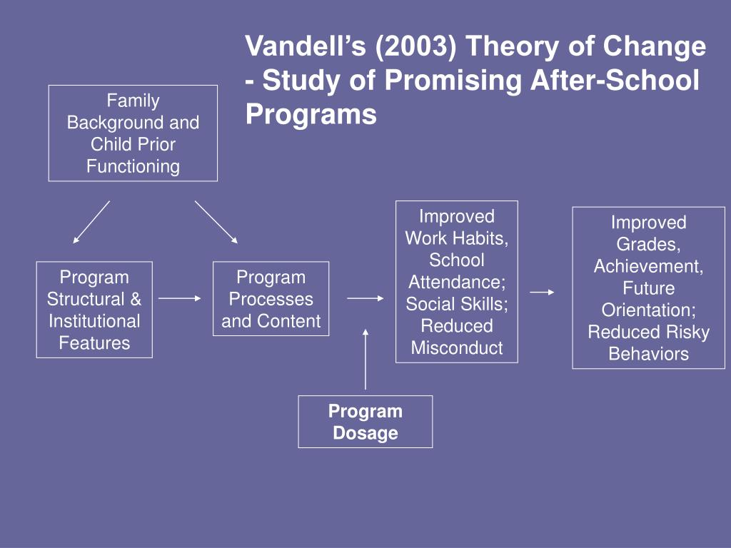 Vandell's (2003) Theory of Change - Study of Promising After-School  Programs