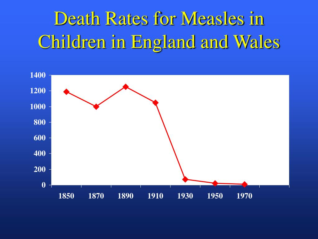 Death Rates for Measles in Children in England and Wales
