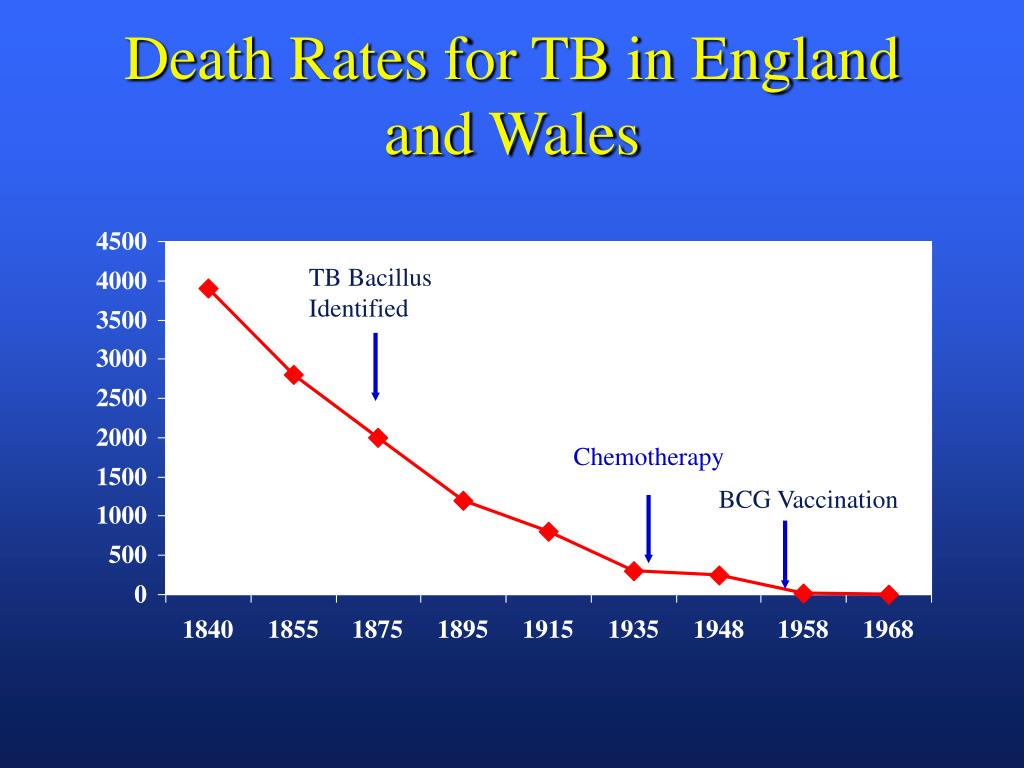 Death Rates for TB in England and Wales