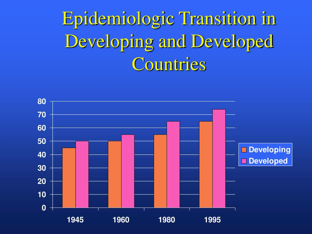 Epidemiologic Transition in