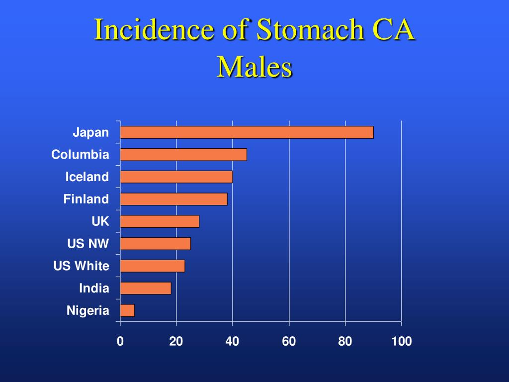 Incidence of Stomach CA