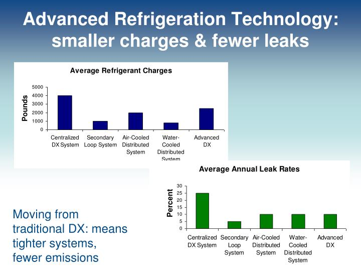 Advanced Refrigeration Technology: smaller charges & fewer leaks