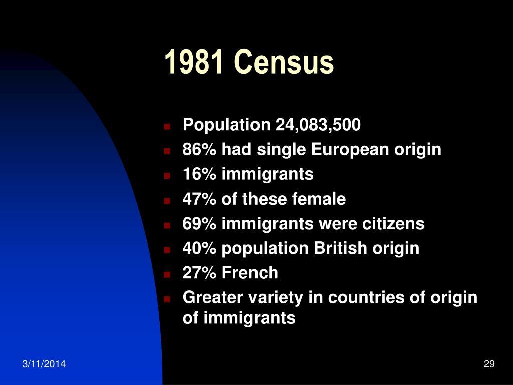 1981 Census