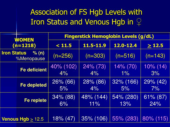 Association of FS Hgb Levels with Iron
