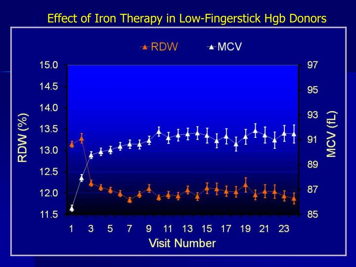Effect of Iron Therapy in Low-Fingerstick Hgb Donors