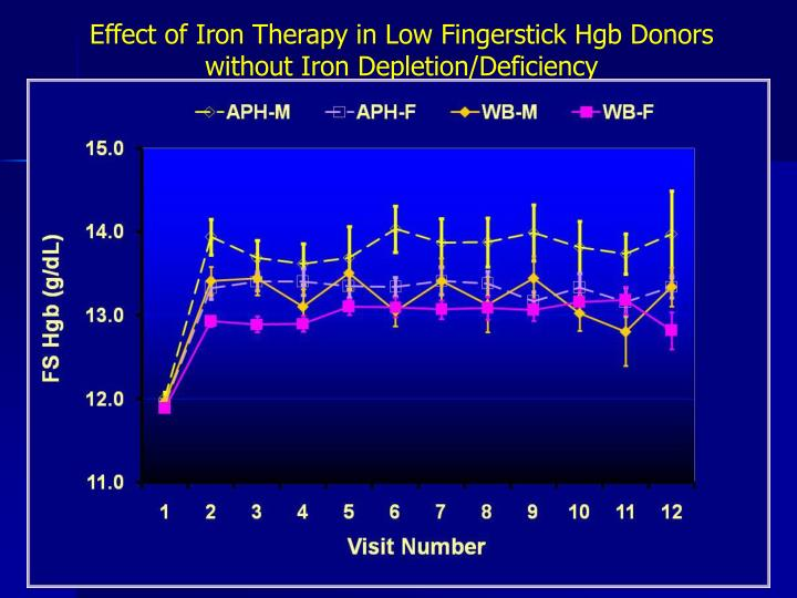 Effect of Iron Therapy in Low Fingerstick Hgb Donors without Iron Depletion/Deficiency