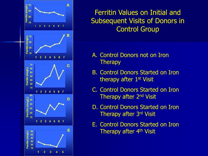 Ferritin Values on Initial and Subsequent Visits of Donors in Control Group