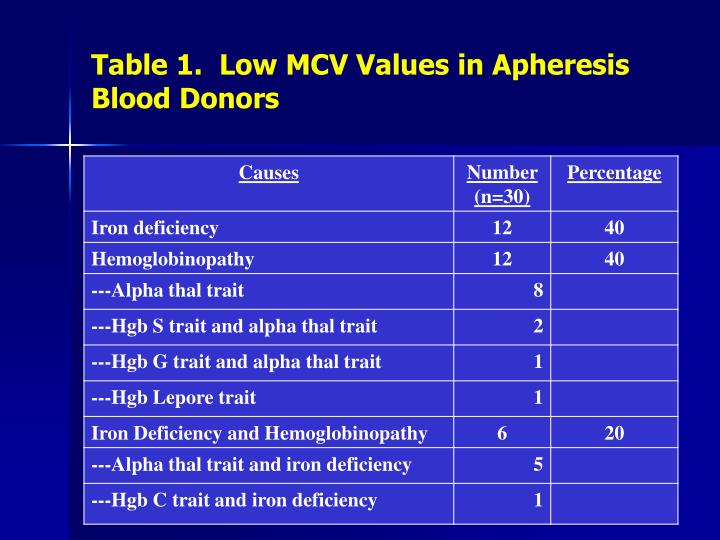 Table 1.  Low MCV Values in Apheresis Blood Donors
