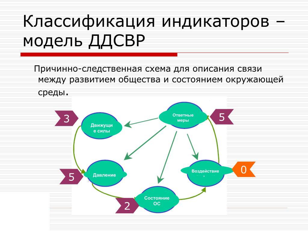 Классификация индикаторов – модель ДДСВР