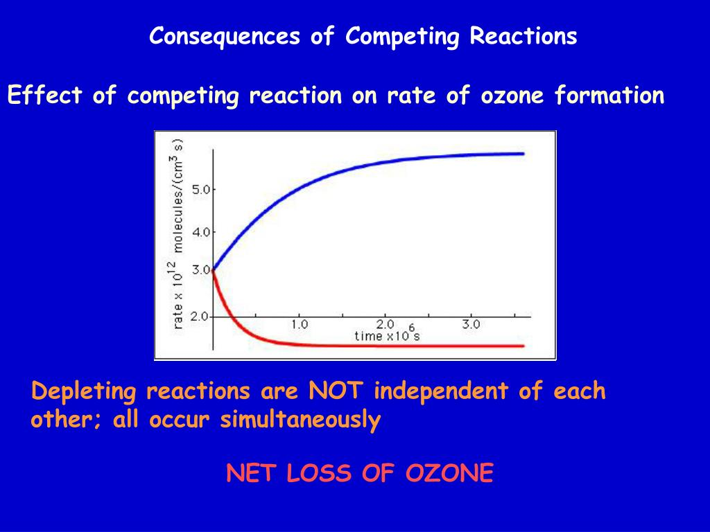 Consequences of Competing Reactions