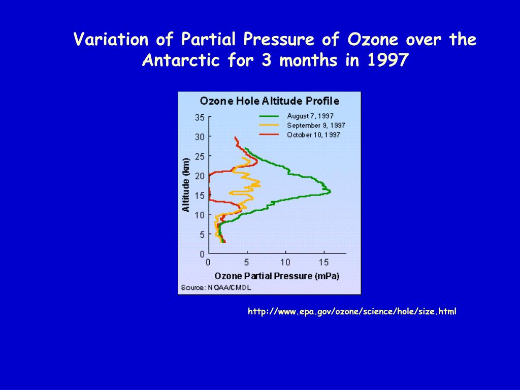 Variation of Partial Pressure of Ozone over the Antarctic for 3 months in 1997