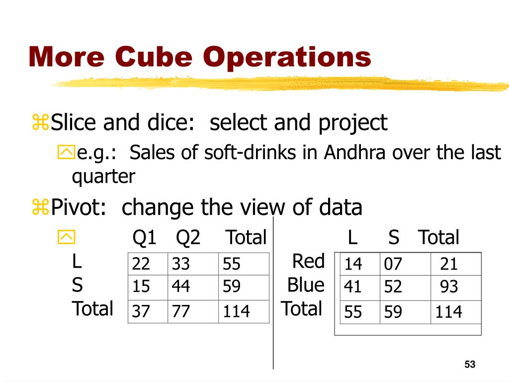 More Cube Operations