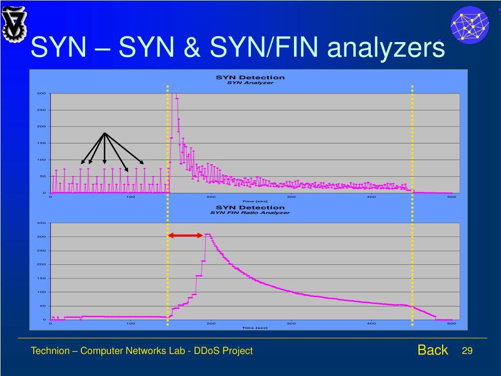 SYN – SYN & SYN/FIN analyzers