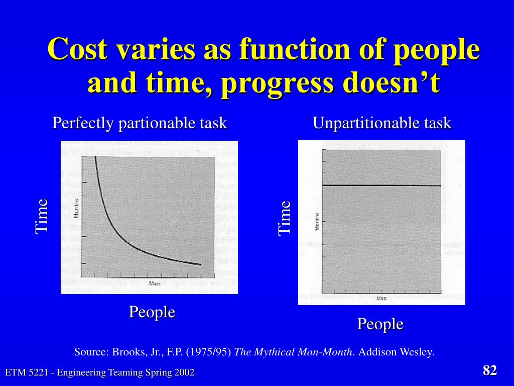 Cost varies as function of people and time, progress doesn't