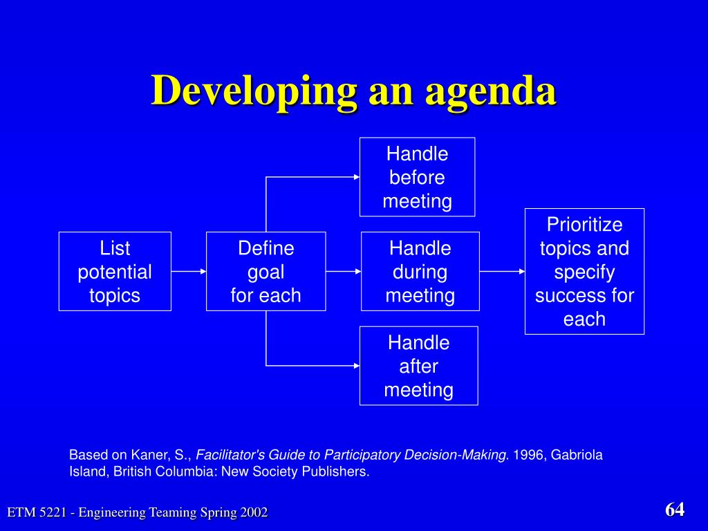 Developing an agenda