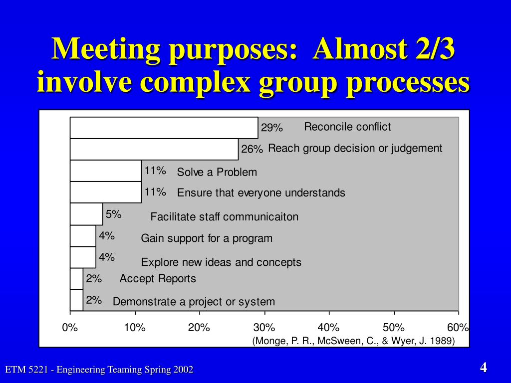 Meeting purposes:  Almost 2/3 involve complex group processes
