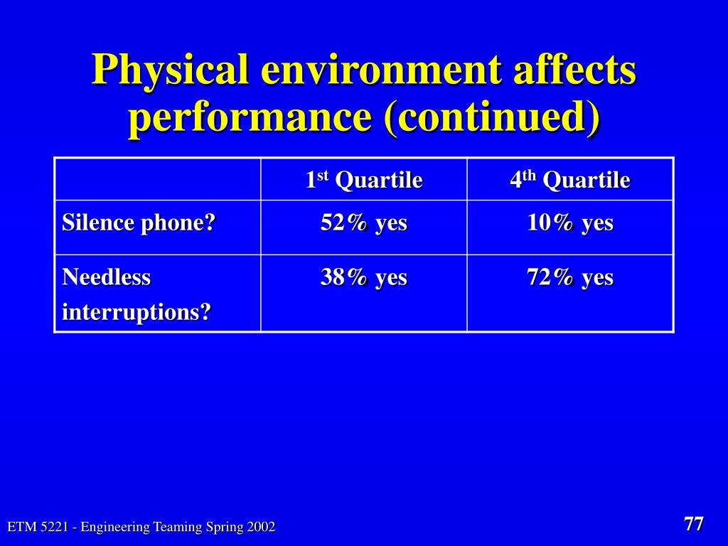 Physical environment affects performance (continued)