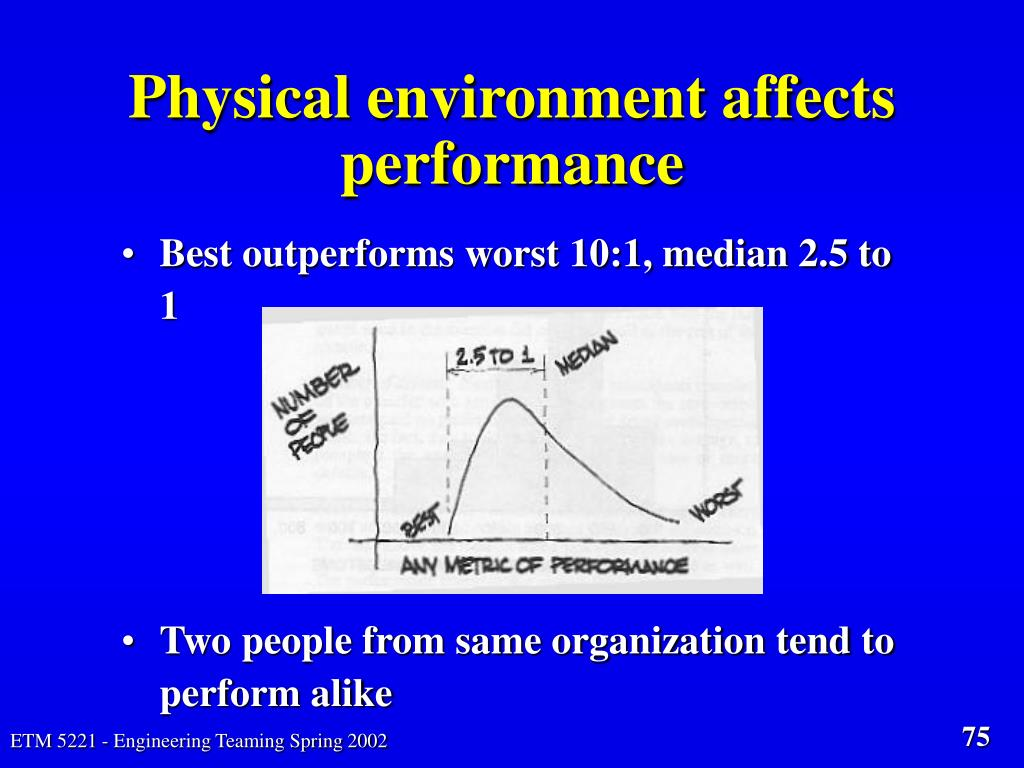 Physical environment affects performance