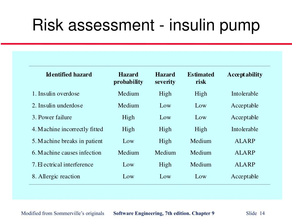 Risk assessment - insulin pump