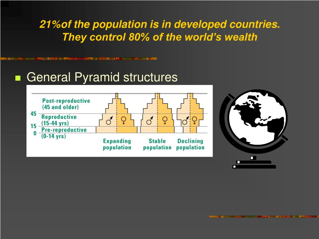 21%of the population is in developed countries. They control 80% of the world's wealth