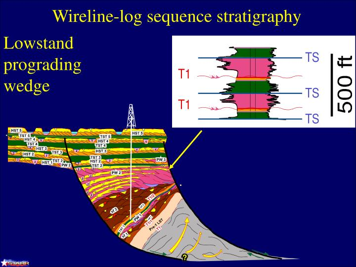 Wireline-log sequence stratigraphy