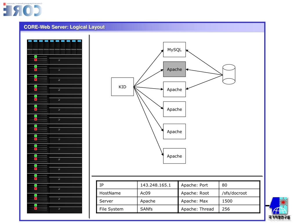 CORE-Web Server: Logical Layout