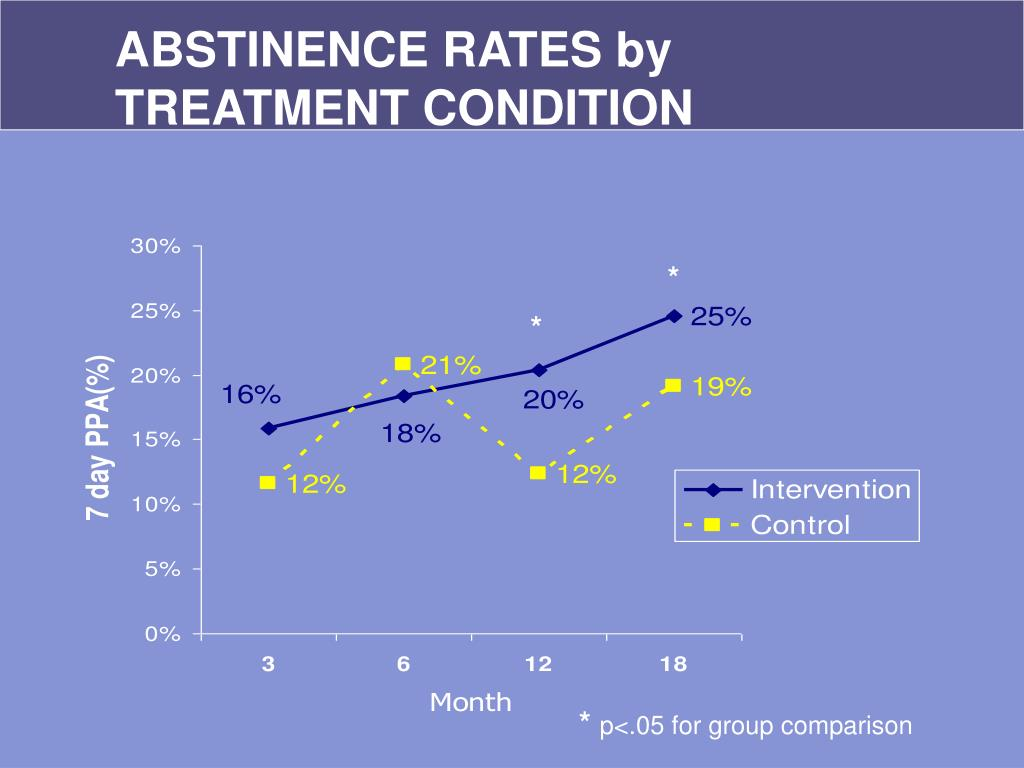 ABSTINENCE RATES by TREATMENT CONDITION