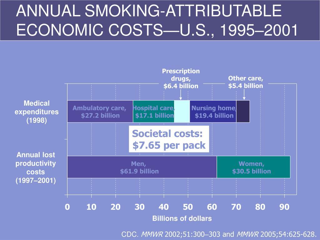 ANNUAL SMOKING-ATTRIBUTABLE ECONOMIC COSTS