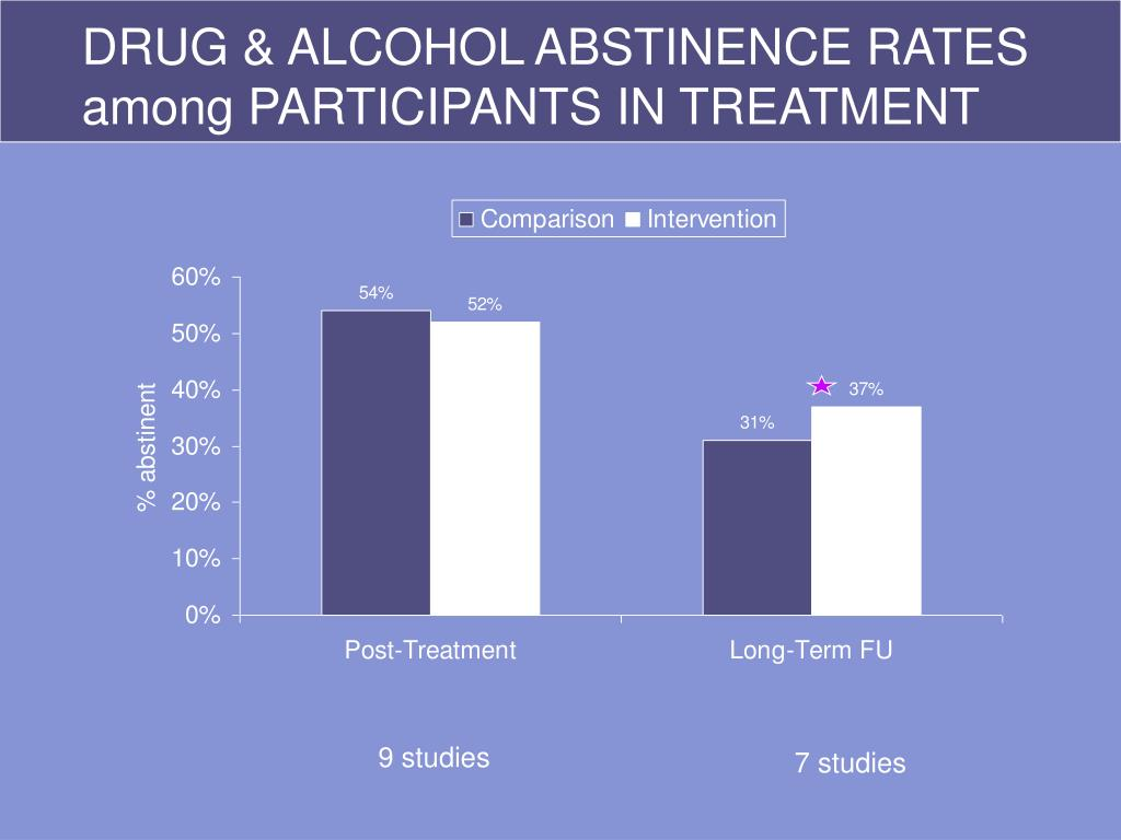 DRUG & ALCOHOL ABSTINENCE RATES among PARTICIPANTS IN TREATMENT