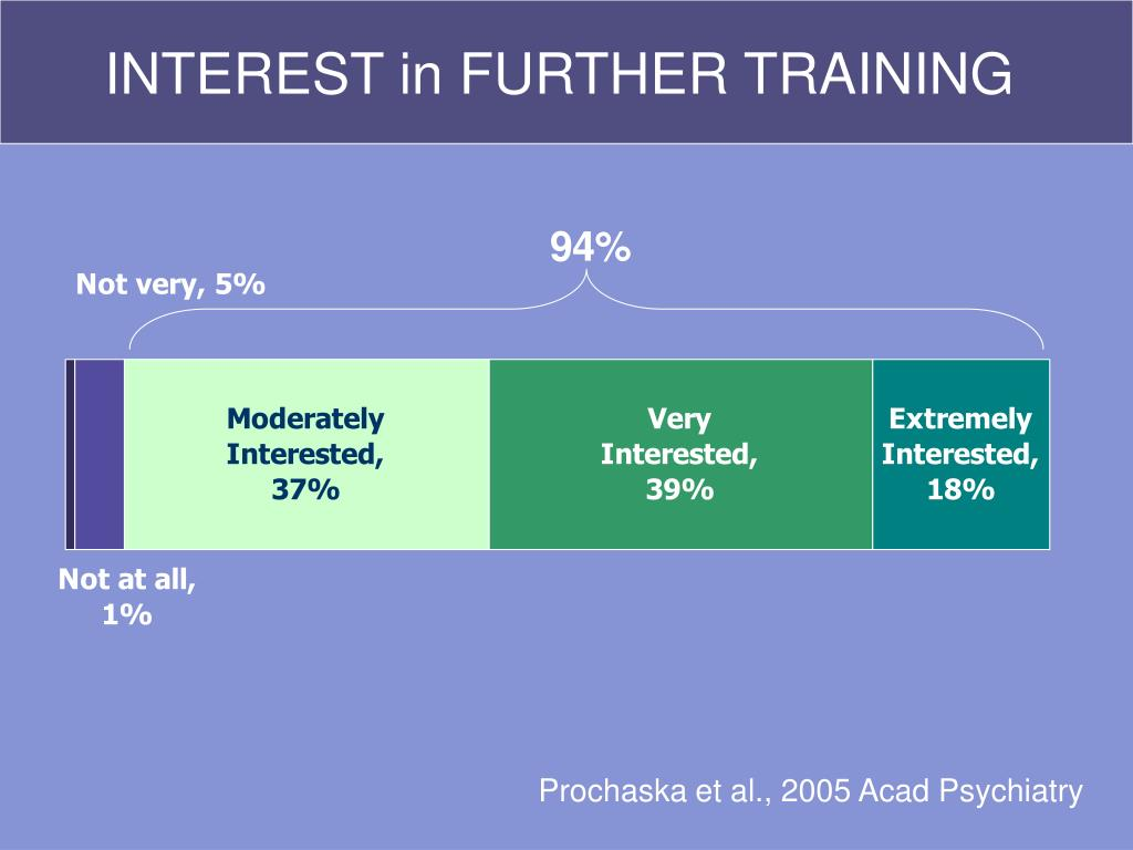 INTEREST in FURTHER TRAINING