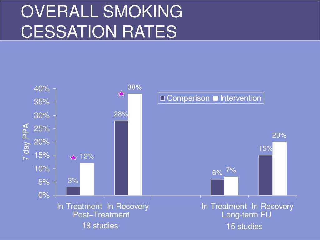 OVERALL SMOKING
