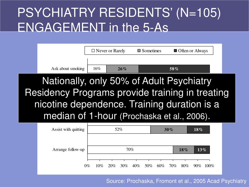 PSYCHIATRY RESIDENTS' (N=105) ENGAGEMENT in the 5-As