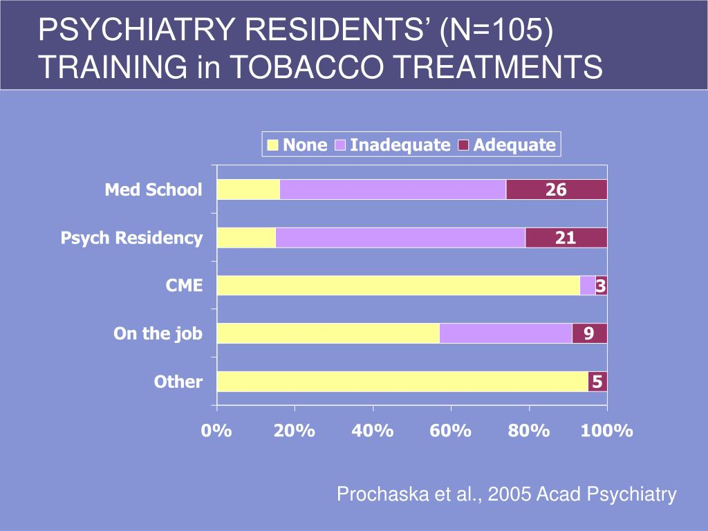 PSYCHIATRY RESIDENTS' (N=105) TRAINING in TOBACCO TREATMENTS
