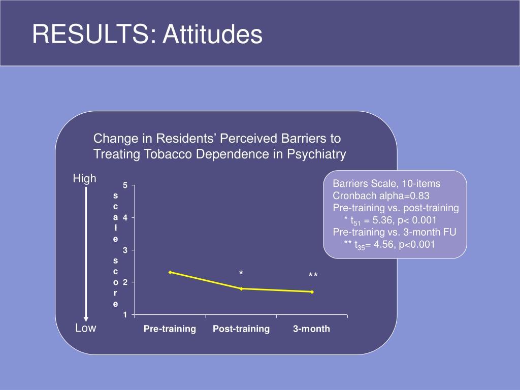 RESULTS: Attitudes